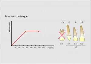 Fuerzas óptimas para la retrusión con torque de los 6 dientes anterosuperiores.