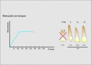 Fuerzas óptimas para la retrusión sin torque de los 6 dientes anterosuperiores.