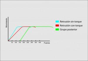 Fig. 6. Comparación entre los gráficos de las figuras 3-4-5. En el rango de los 300 grs. aproximadamente la fuerza optima a aplicar para retruir con torque  el sector anterior permite la mesialización posterior